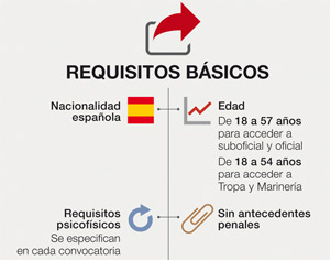 Hazte Reservista Voluntario, requisitos básicos